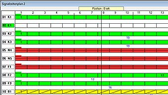 Signalzeitenplan