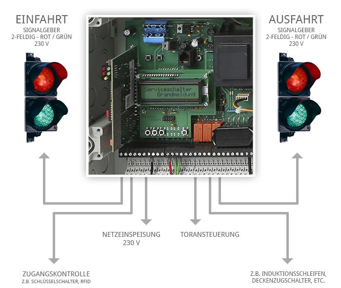Microprozessorsteuerung